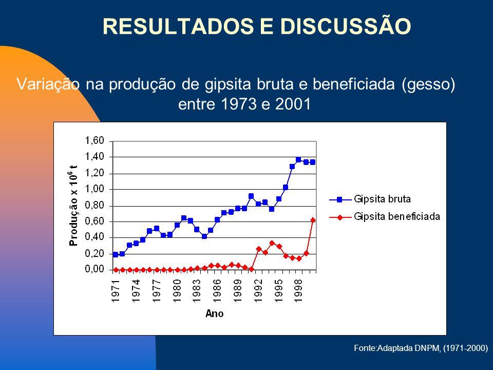 Variação na produção de gipsita bruta e beneficiada (gesso) entre 1973 e 2001 Fonte:Adaptada DNPM, (1971-2000) RESULTADOS E DISCUSSÃO