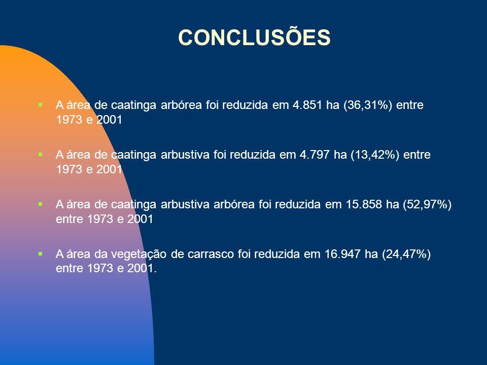 A área de caatinga arbórea foi reduzida em 4.851 ha (36,31%) entre 1973 e 2001 A área de caatinga arbustiva foi reduzida em 4.797 ha (13,42%) entre 19