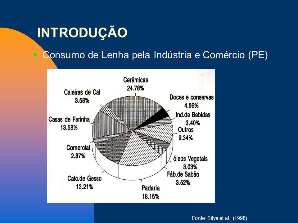 Consumo de Lenha pela Indústria e Comércio (PE) Fonte: Silva et al., (1998) INTRODUÇÃO