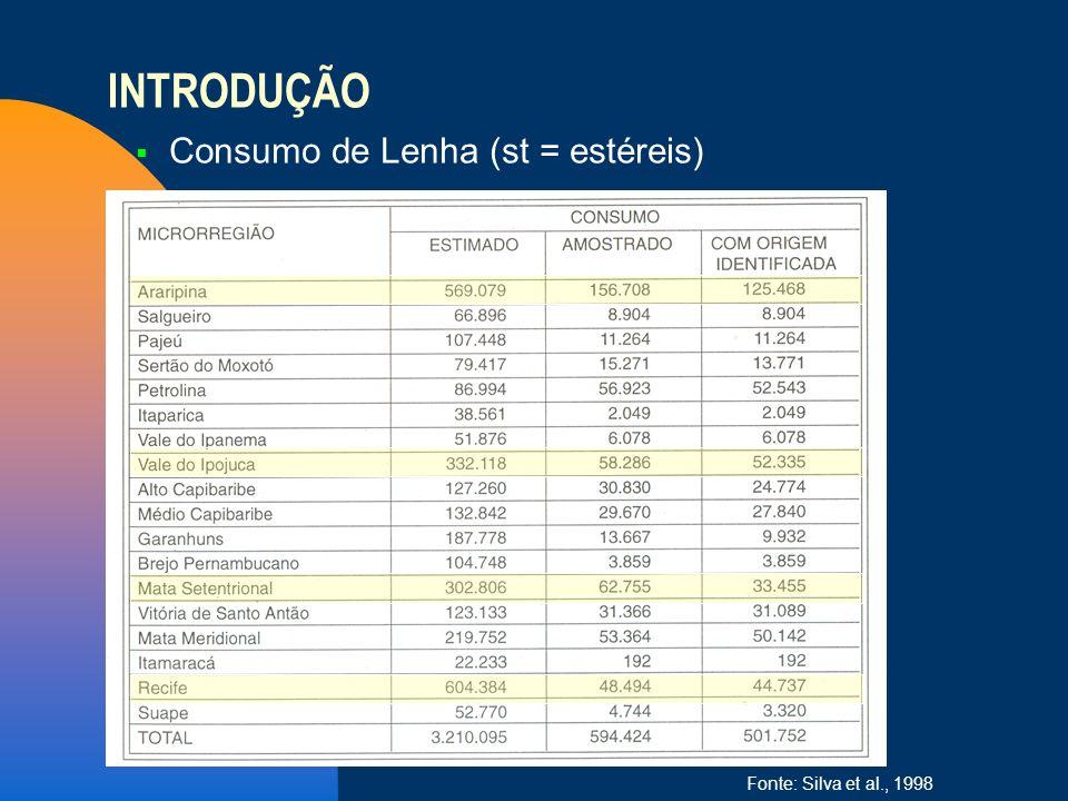 Consumo de Lenha (st = estéreis) Fonte: Silva et al., 1998 INTRODUÇÃO