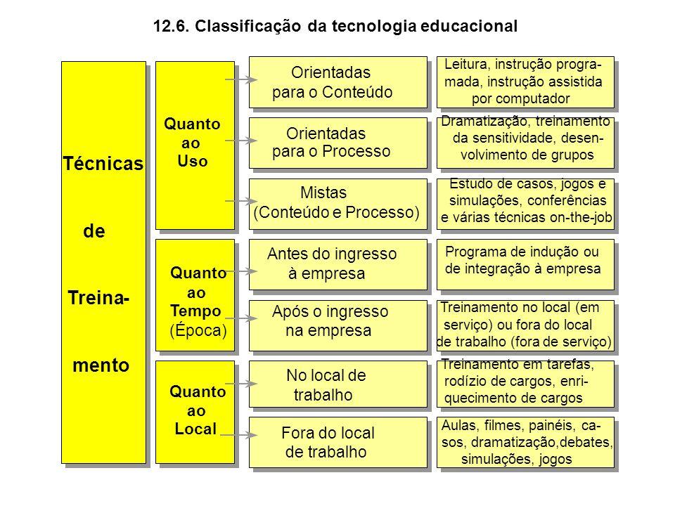 Indicadores para avaliação dos resultados do treinamento, como: 1.
