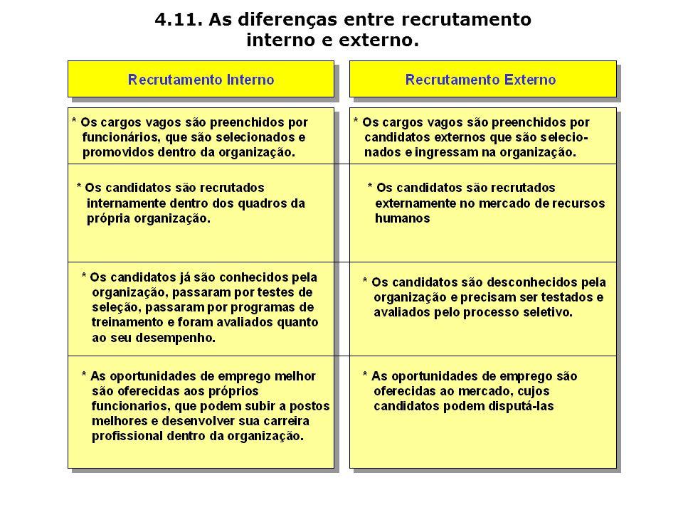 4.11. As diferenças entre recrutamento interno e externo.
