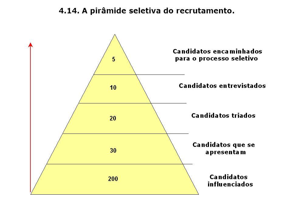 4.14. A pirâmide seletiva do recrutamento.