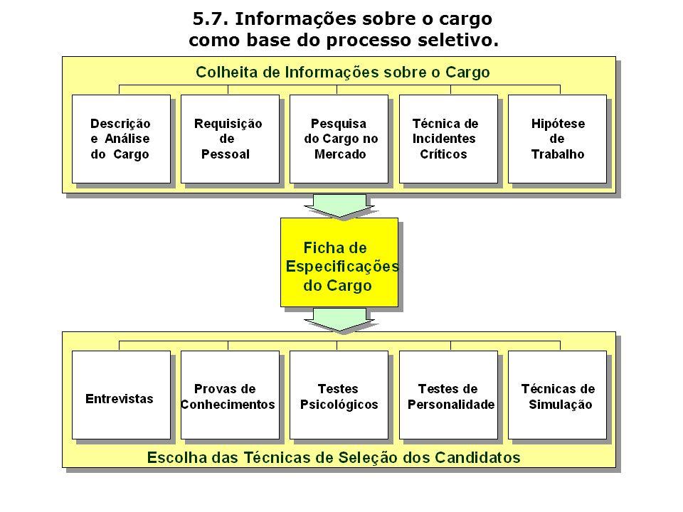 5.7. Informações sobre o cargo como base do processo seletivo.