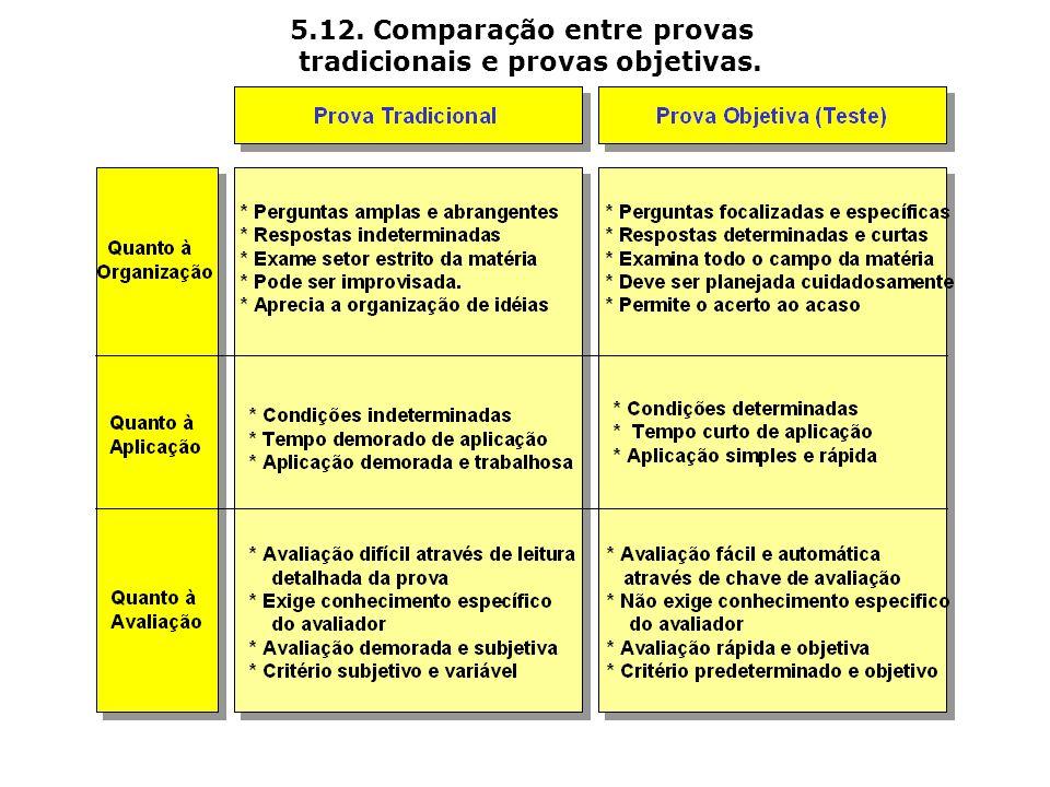 5.12. Comparação entre provas tradicionais e provas objetivas.