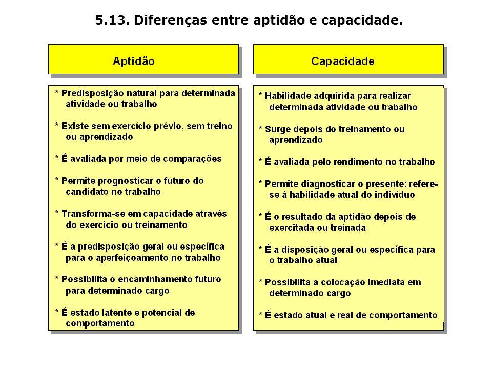 5.13. Diferenças entre aptidão e capacidade.