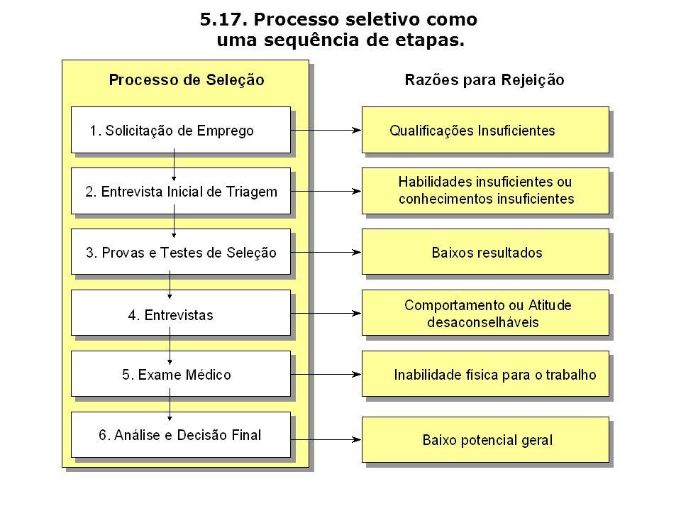 5.17. Processo seletivo como uma sequência de etapas.