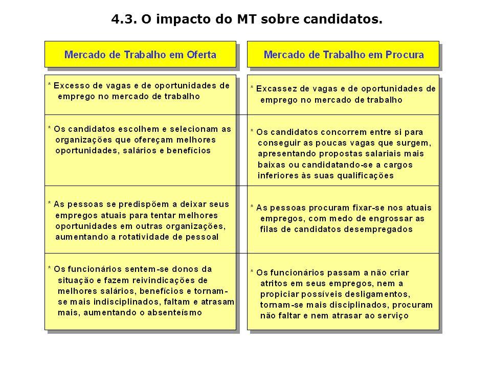 4.3. O impacto do MT sobre candidatos.