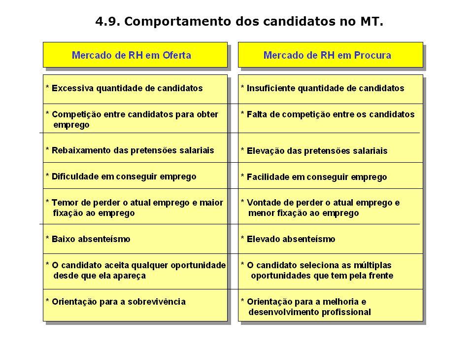 4.9. Comportamento dos candidatos no MT.