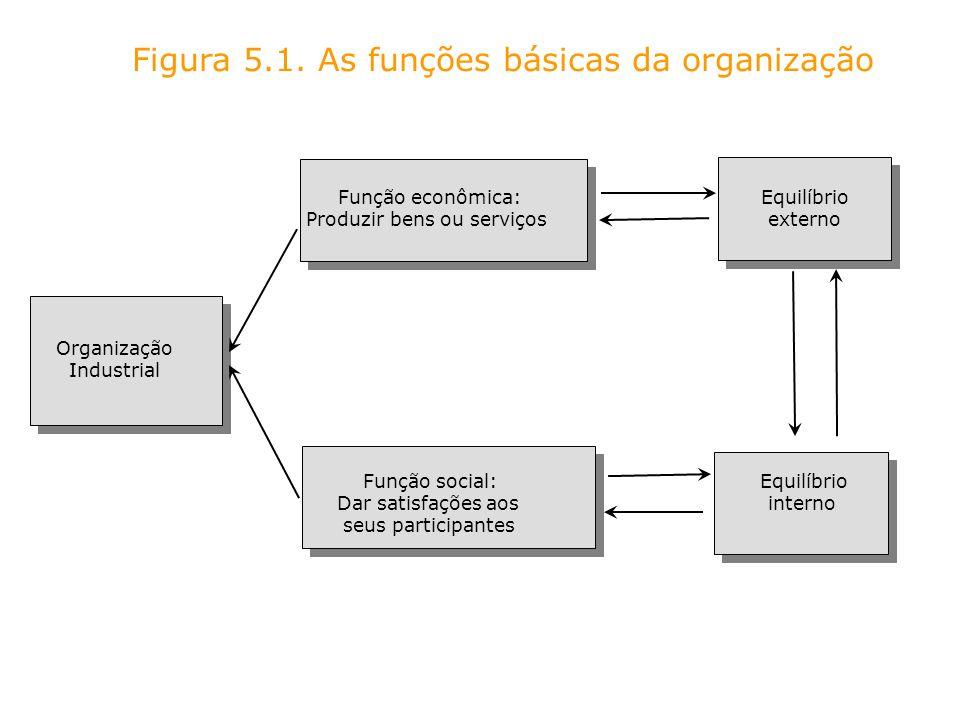 Função econômica: Equilíbrio Produzir bens ou serviços externo Organização Industrial Figura 5.1. As funções básicas da organização Função social: Equ