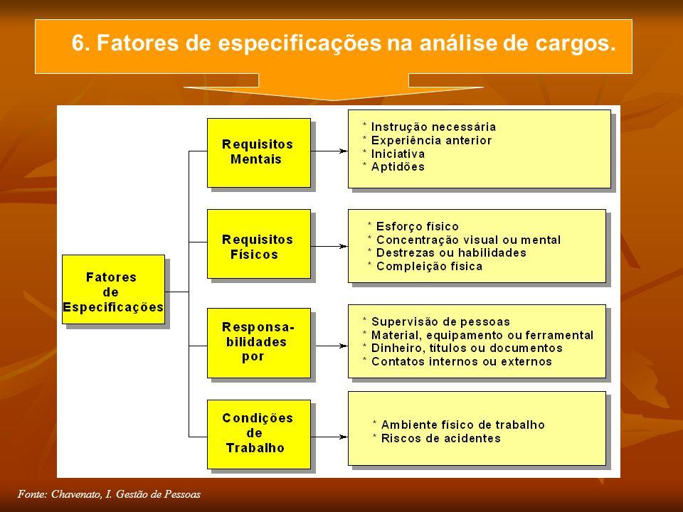 Fonte: Chavenato, I. Gestão de Pessoas 6. Fatores de especificações na análise de cargos.