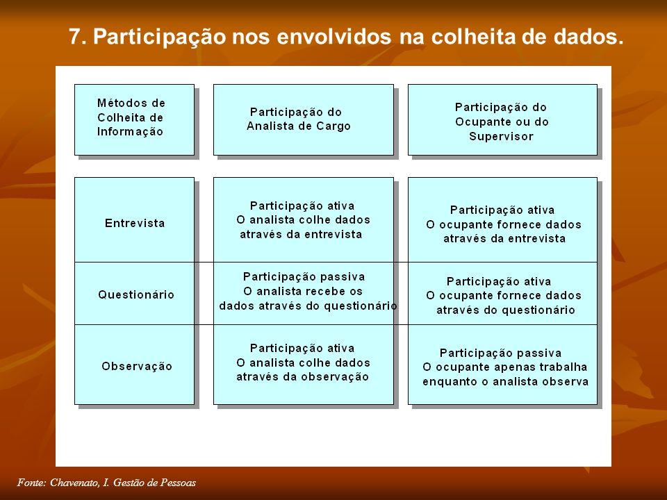 Fonte: Chavenato, I. Gestão de Pessoas 7. Participação nos envolvidos na colheita de dados.