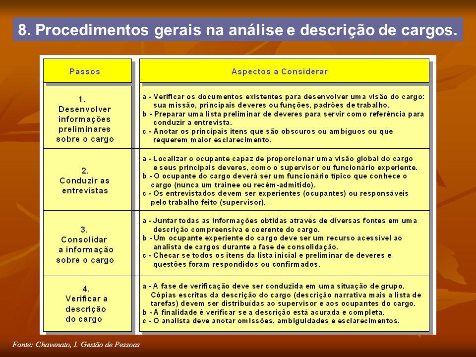 Fonte: Chavenato, I. Gestão de Pessoas 8. Procedimentos gerais na análise e descrição de cargos.
