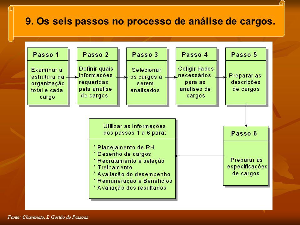 Fonte: Chavenato, I. Gestão de Pessoas 9. Os seis passos no processo de análise de cargos.