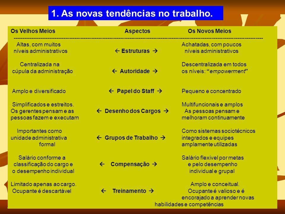 Fonte: Chavenato, I. Gestão de Pessoas 1. As novas tendências no trabalho.