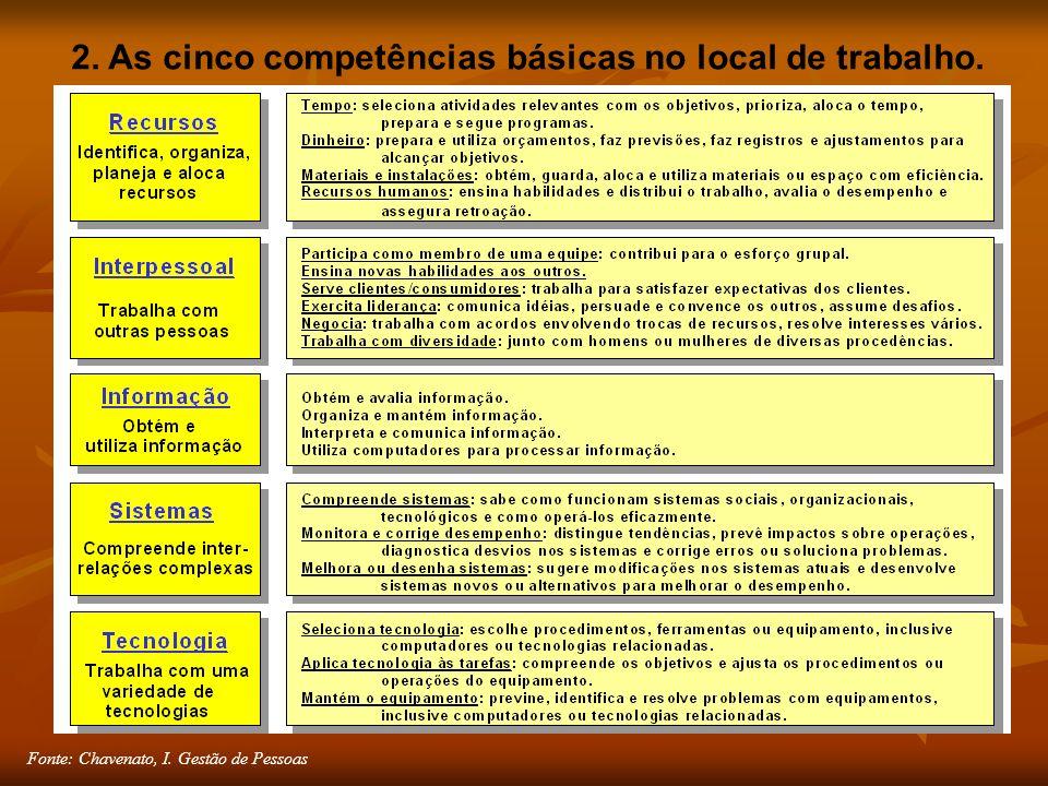 Fonte: Chavenato, I. Gestão de Pessoas 2. As cinco competências básicas no local de trabalho.