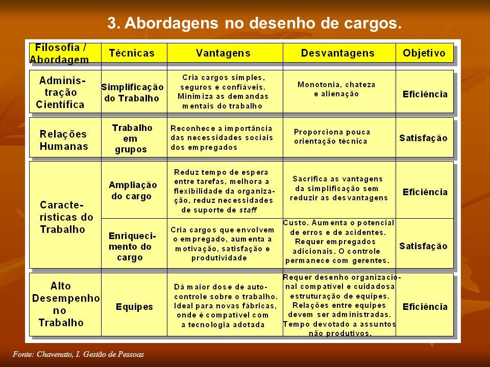 Fonte: Chavenato, I. Gestão de Pessoas 3. Abordagens no desenho de cargos.