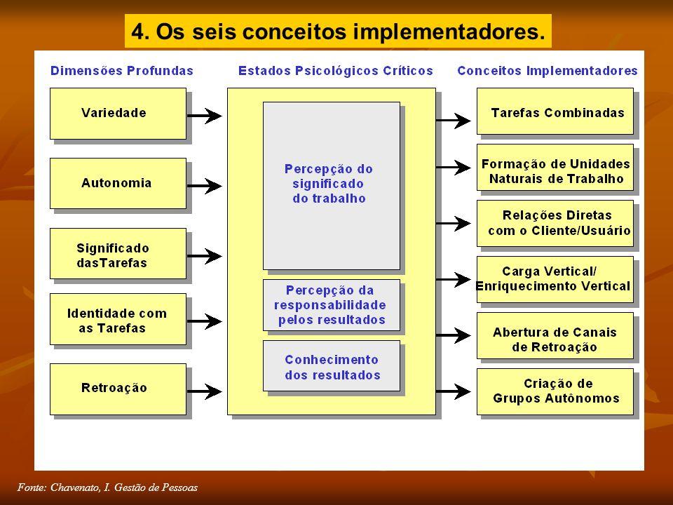 Fonte: Chavenato, I. Gestão de Pessoas 4. Os seis conceitos implementadores.