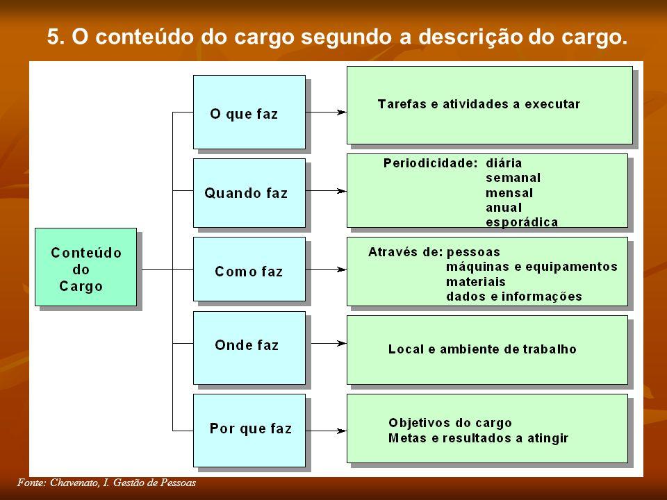 Fonte: Chavenato, I. Gestão de Pessoas 5. O conteúdo do cargo segundo a descrição do cargo.
