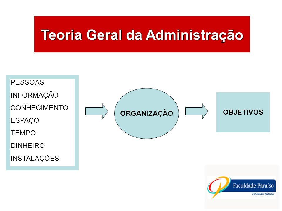 ÁREAS DE ATUAÇÃO Teoria Geral da Administração PESSOAS INFORMAÇÃO CONHECIMENTO ESPAÇO TEMPO DINHEIRO INSTALAÇÕES ORGANIZAÇÃO OBJETIVOS