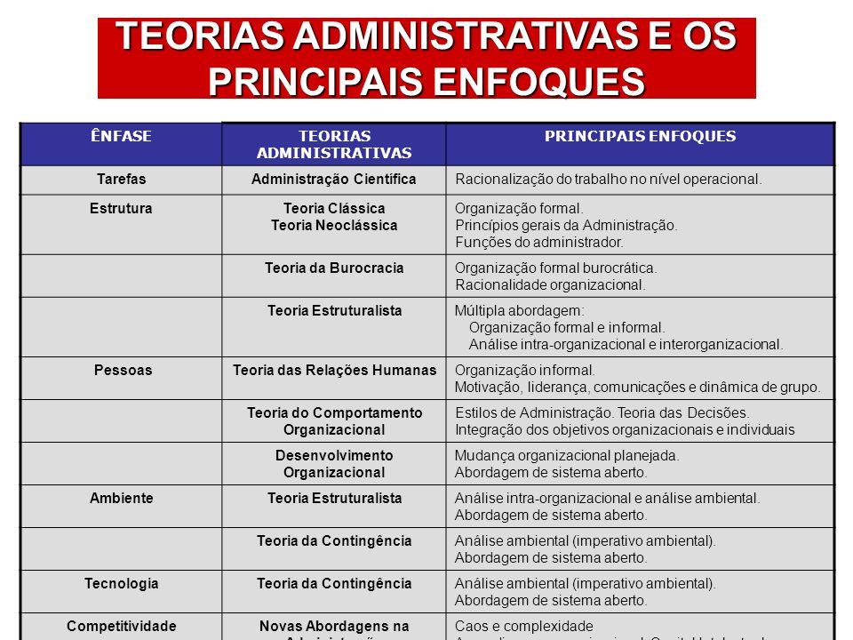 ÊNFASETEORIAS ADMINISTRATIVAS PRINCIPAIS ENFOQUES TarefasAdministração CientíficaRacionalização do trabalho no nível operacional.