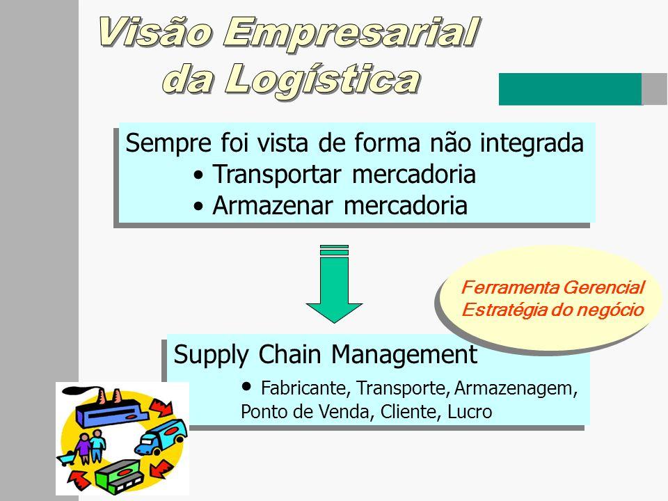 EstoqueTransporte O processo logístico integra ArmazenamentoInformações Manuseio de Materiais Embalagem Fluxo