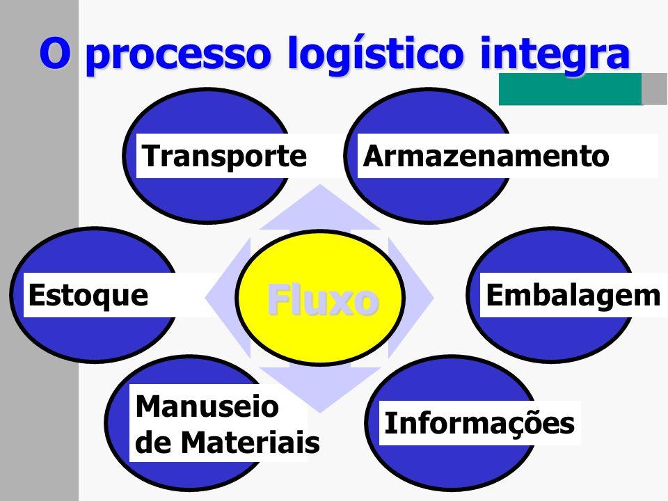 ProduçãoDistribuição/ Armazenamento Pontos de Venda Cliente Logística reversa