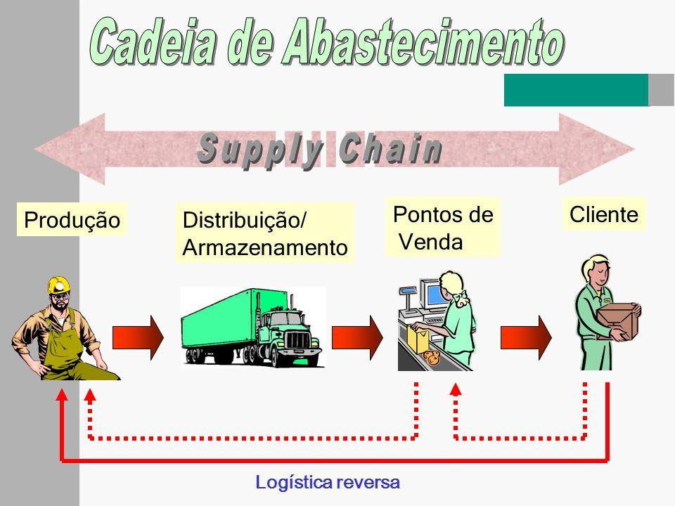 Modelo de Distribuição SEM intermediário 09 transações comerciais.