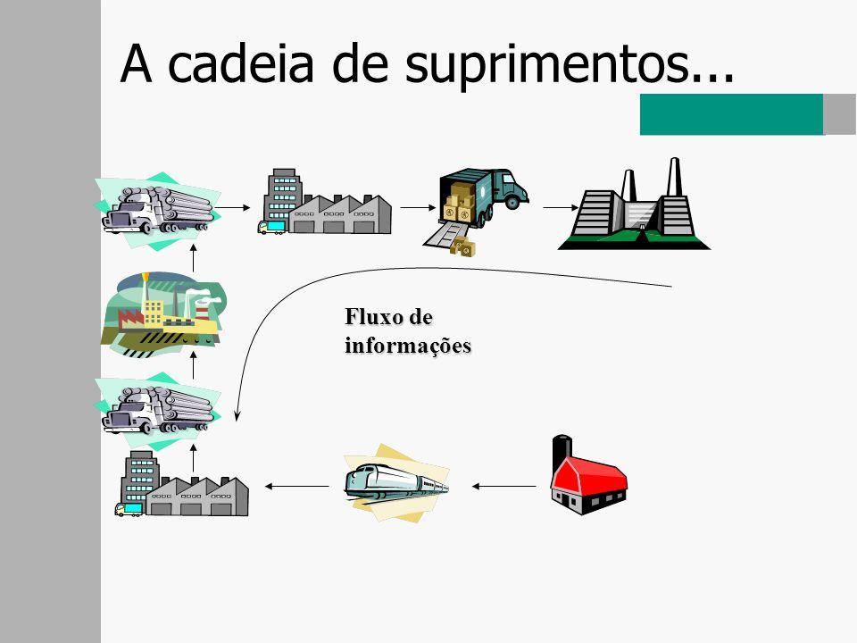 Modelo de Distribuição COM intermediário 06 transações comerciais.