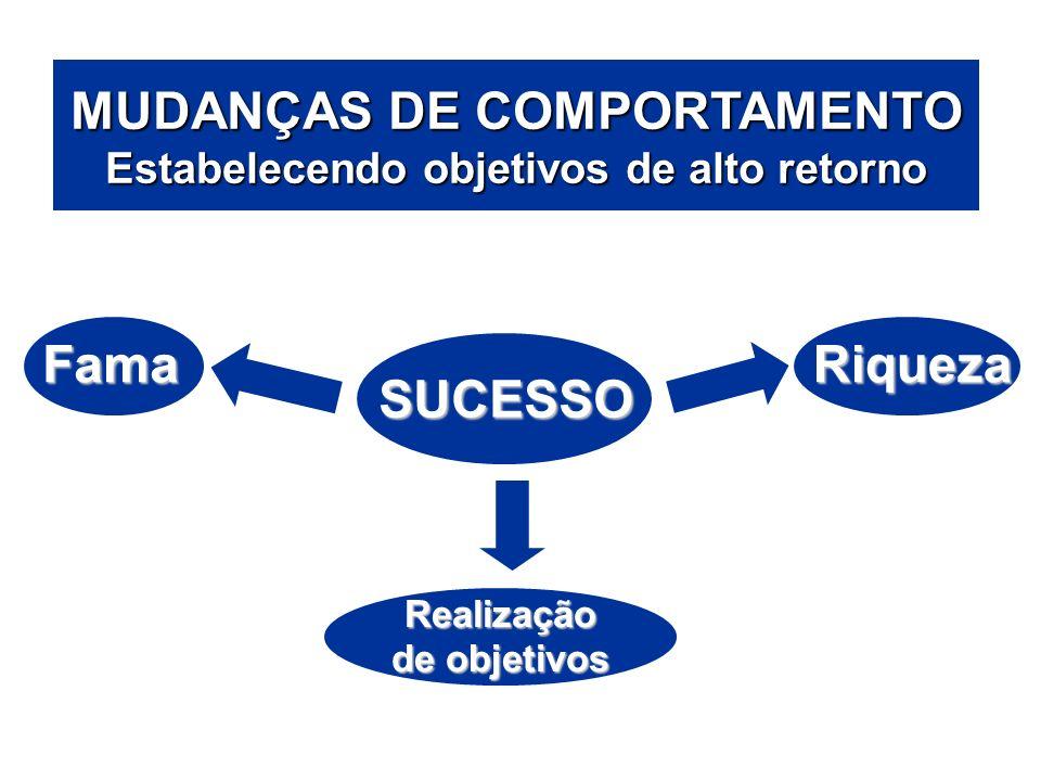 ÁREAS DE ATUAÇÃO MUDANÇAS DE COMPORTAMENTO Estabelecendo objetivos de alto retorno SUCESSO FamaRiqueza Realização de objetivos
