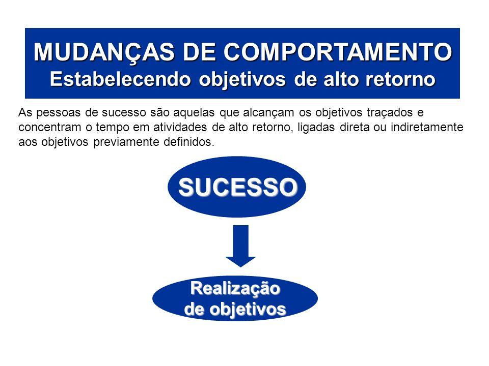 ÁREAS DE ATUAÇÃO MUDANÇAS DE COMPORTAMENTO Estabelecendo objetivos de alto retorno SUCESSO Realização de objetivos As pessoas de sucesso são aquelas q