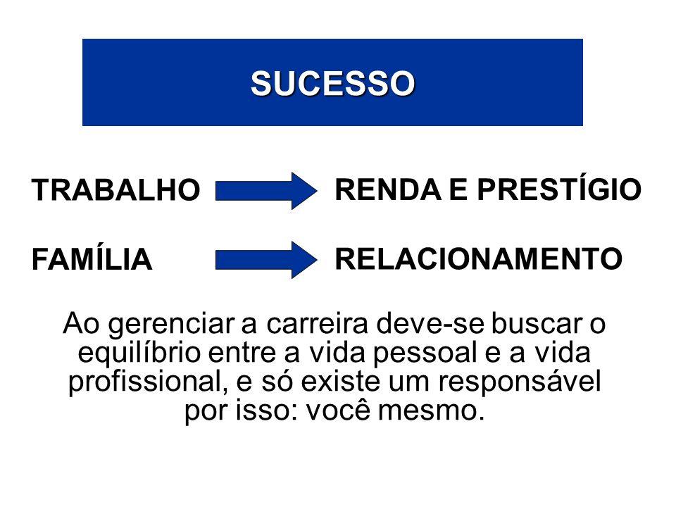 SUCESSO TRABALHO RENDA E PRESTÍGIO Ao gerenciar a carreira deve-se buscar o equilíbrio entre a vida pessoal e a vida profissional, e só existe um resp