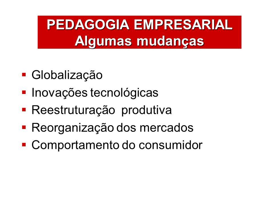 ÁREAS DE ATUAÇÃO Globalização Inovações tecnológicas Reestruturação produtiva Reorganização dos mercados Comportamento do consumidor PEDAGOGIA EMPRESA