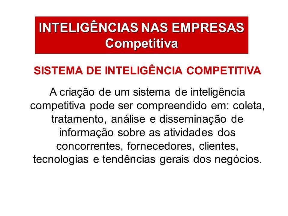 INTELIGÊNCIAS NAS EMPRESAS Competitiva A criação de um sistema de inteligência competitiva pode ser compreendido em: coleta, tratamento, análise e dis