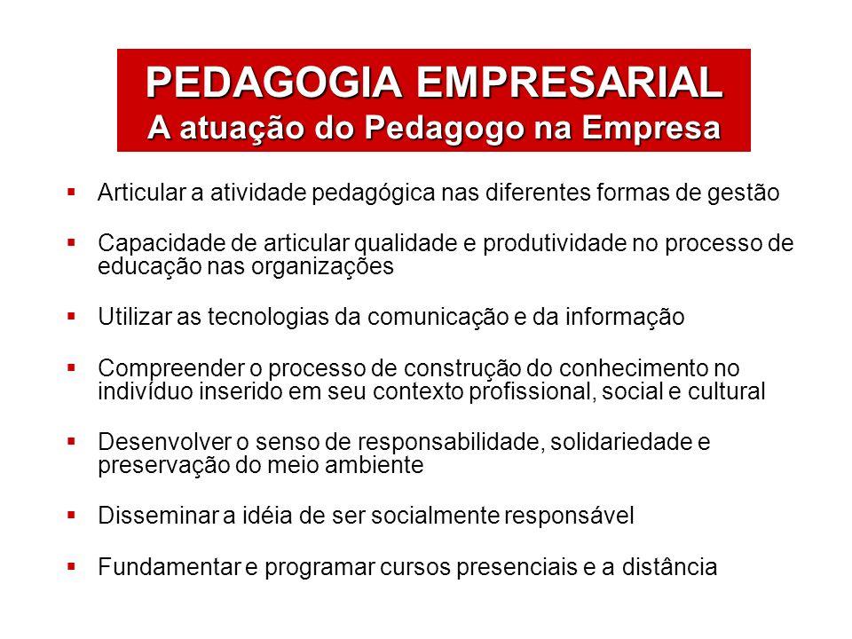 ÁREAS DE ATUAÇÃO Articular a atividade pedagógica nas diferentes formas de gestão Capacidade de articular qualidade e produtividade no processo de edu
