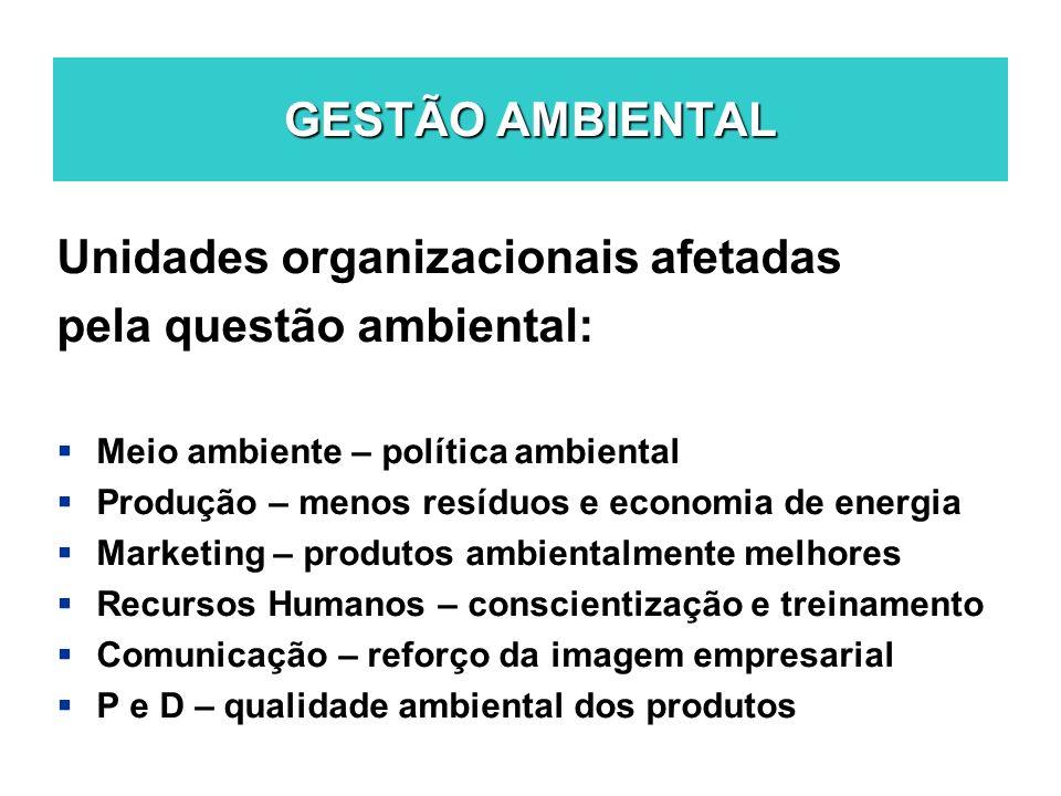 GESTÃO AMBIENTAL Unidades organizacionais afetadas pela questão ambiental: Meio ambiente – política ambiental Produção – menos resíduos e economia de