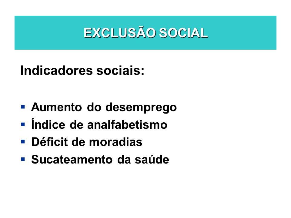 EXCLUSÃO SOCIAL Indicadores sociais: Aumento do desemprego Índice de analfabetismo Déficit de moradias Sucateamento da saúde