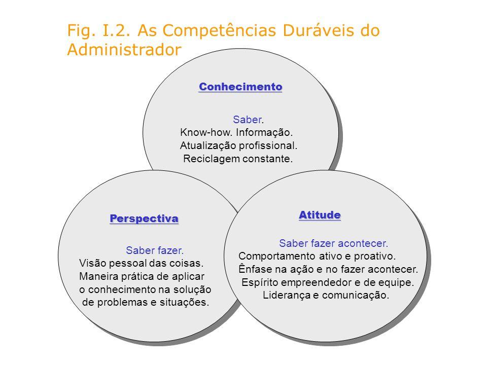 Fig. I.2. As Competências Duráveis do Administrador Conhecimento Perspectiva Atitude Saber. Know-how. Informação. Atualização profissional. Reciclagem