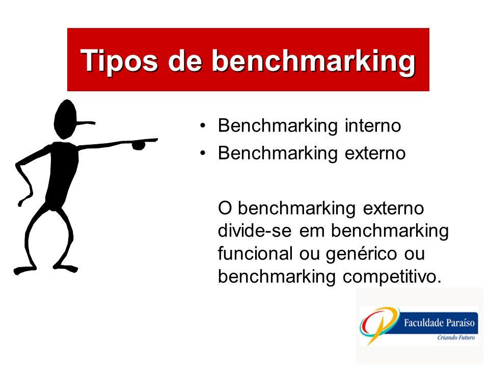 ÁREAS DE ATUAÇÃO Benchmarking interno Benchmarking externo O benchmarking externo divide-se em benchmarking funcional ou genérico ou benchmarking comp
