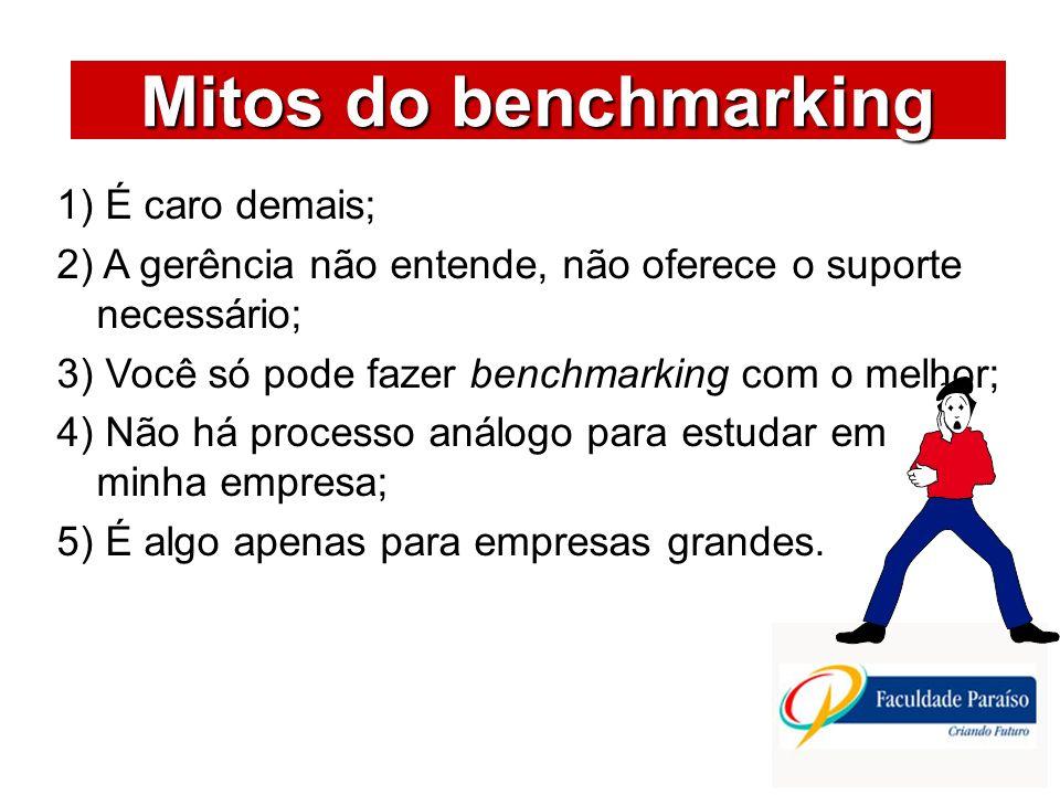 ÁREAS DE ATUAÇÃO Mitos do benchmarking 1) É caro demais; 2) A gerência não entende, não oferece o suporte necessário; 3) Você só pode fazer benchmarki