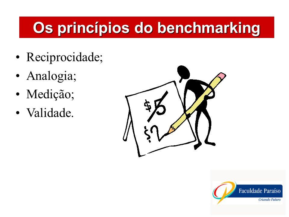 ÁREAS DE ATUAÇÃO Os princípios do benchmarking Reciprocidade; Analogia; Medição; Validade.