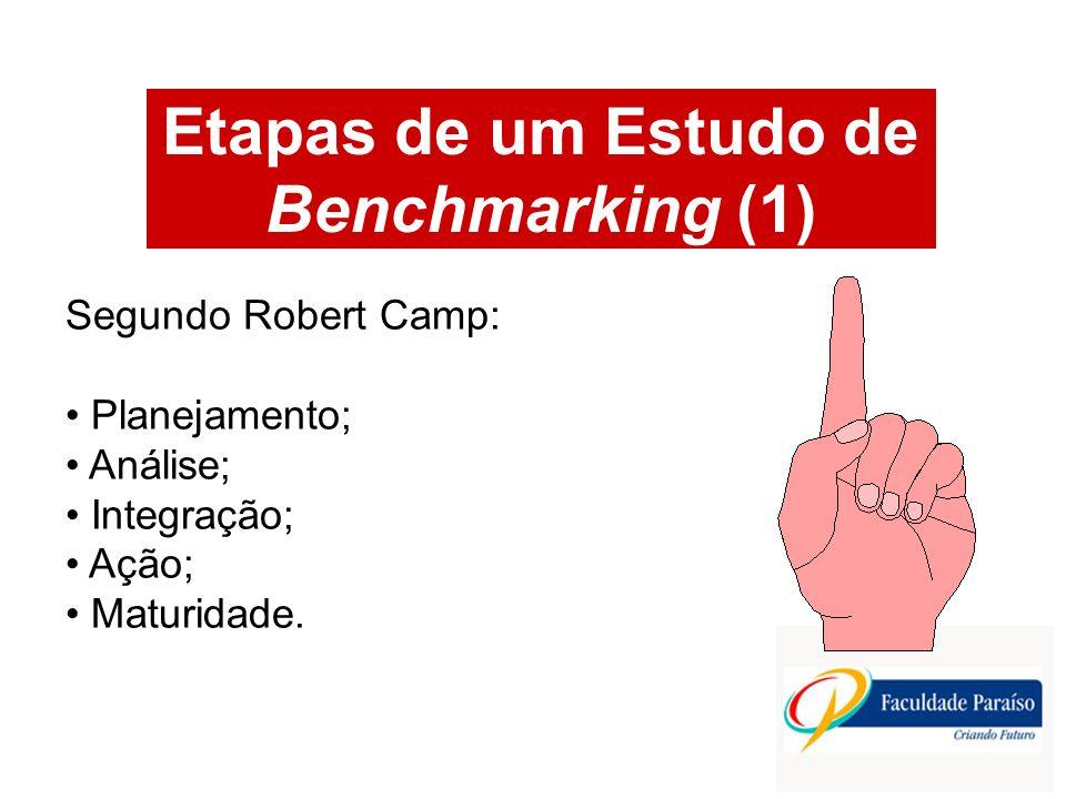 Etapas de um Estudo de Benchmarking (1) Segundo Robert Camp: Planejamento; Análise; Integração; Ação; Maturidade.