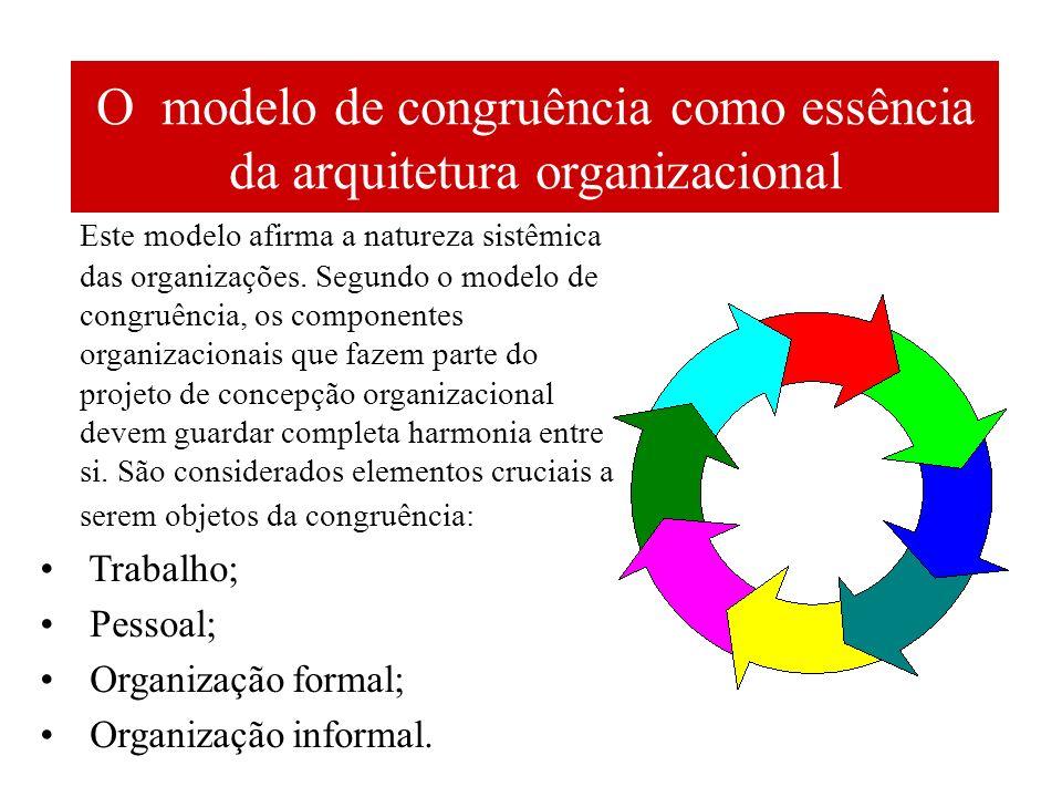 O modelo de congruência como essência da arquitetura organizacional Este modelo afirma a natureza sistêmica das organizações. Segundo o modelo de cong