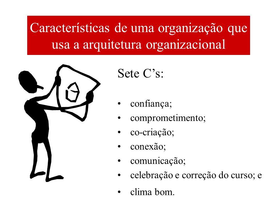 Características de uma organização que usa a arquitetura organizacional Sete Cs: confiança; comprometimento; co-criação; conexão; comunicação; celebra