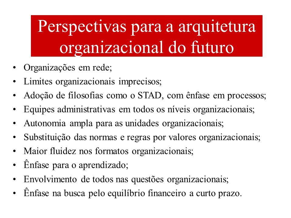 Perspectivas para a arquitetura organizacional do futuro Organizações em rede; Limites organizacionais imprecisos; Adoção de filosofias como o STAD, c