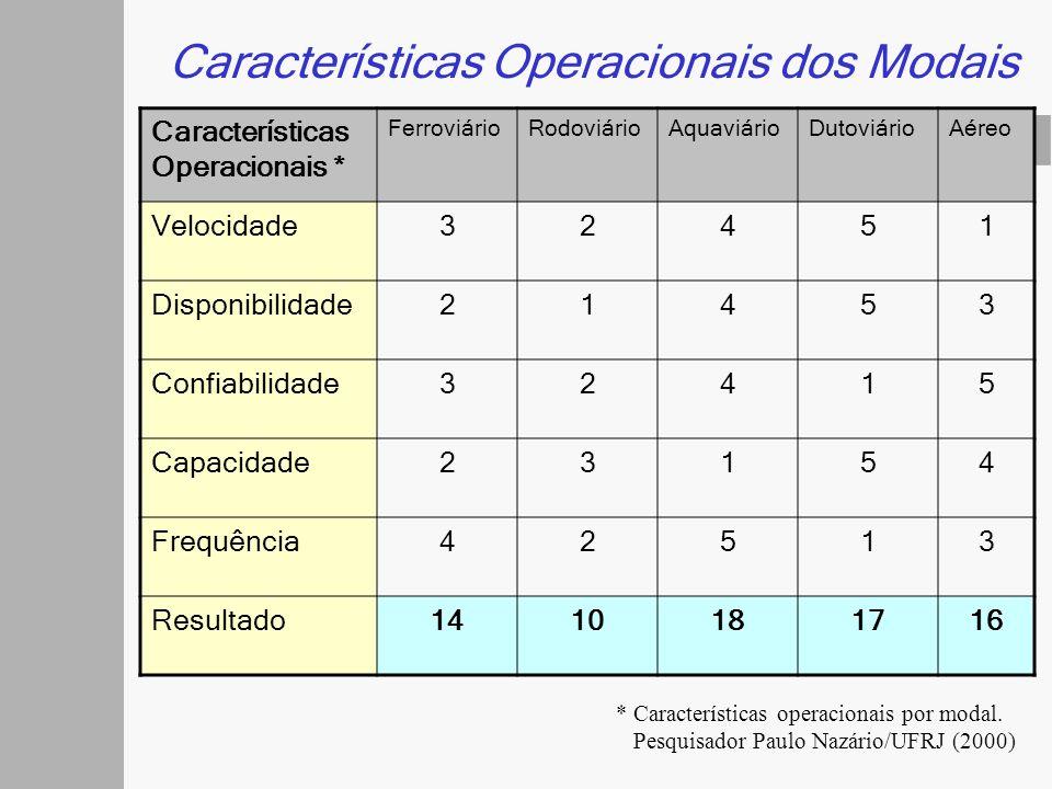 Características Operacionais * FerroviárioRodoviárioAquaviárioDutoviárioAéreo Velocidade32451 Disponibilidade21453 Confiabilidade32415 Capacidade23154