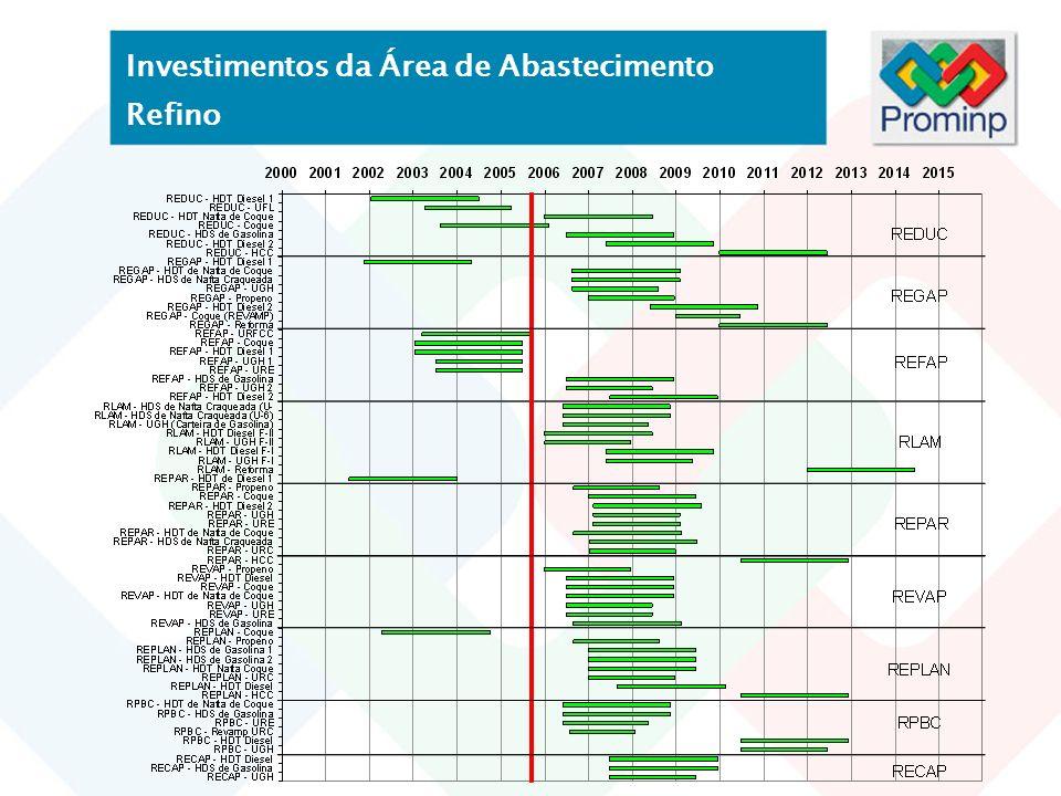 Investimentos da Área de Abastecimento Refino