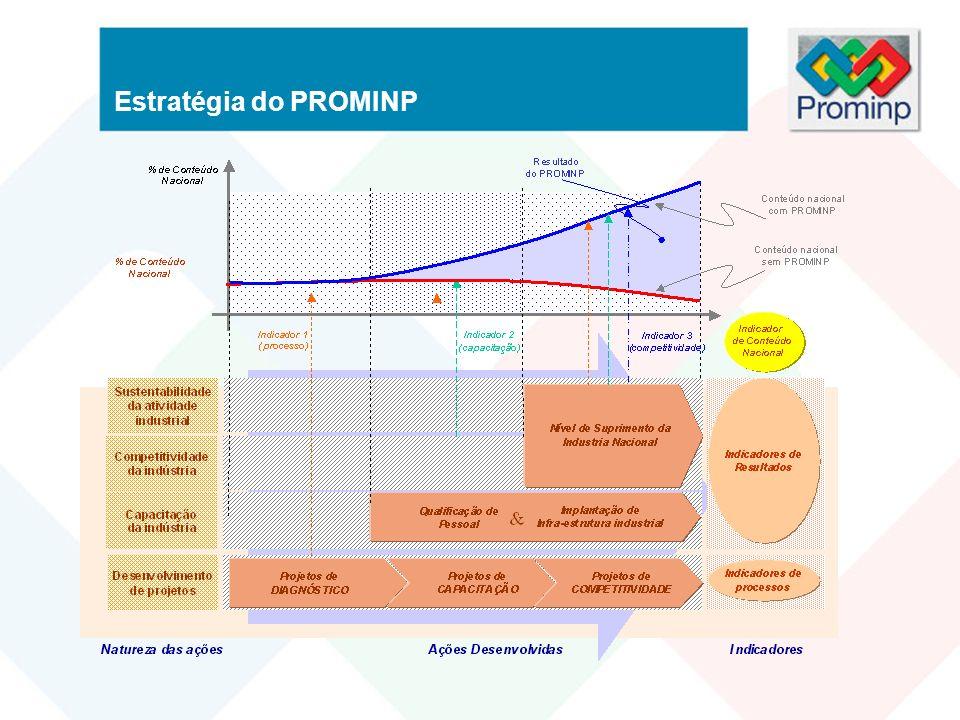 Estratégia do PROMINP
