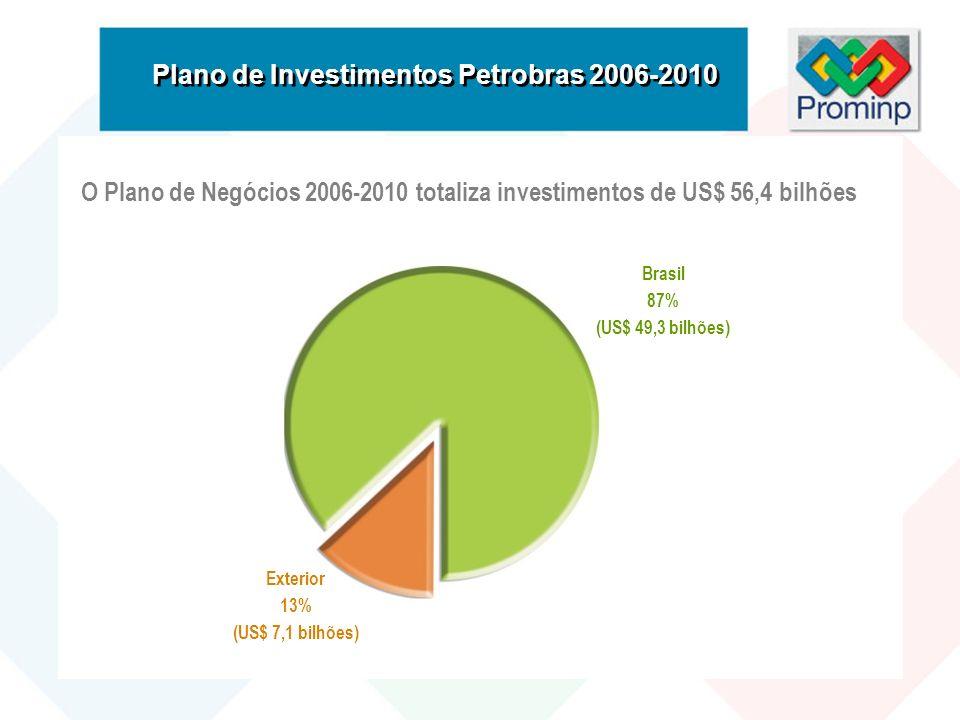 Plano de Investimentos Petrobras 2006-2010 Brasil 87% (US$ 49,3 bilhões) Exterior 13% (US$ 7,1 bilhões) O Plano de Negócios 2006-2010 totaliza investi