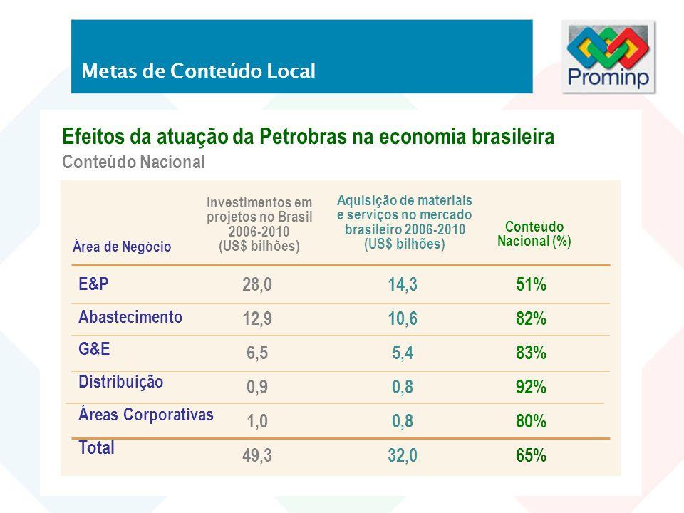 Metas de Conteúdo Local Efeitos da atuação da Petrobras na economia brasileira Conteúdo Nacional Área de Negócio E&P Abastecimento G&E Distribuição Ár